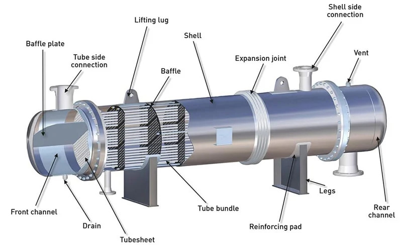 Cấu tạo của bộ trao đổi nhiệt dạng ống chùm